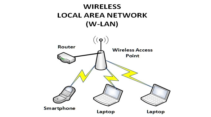 An Overview of Wireless Local Area Network Technology