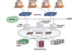 Advantages of a Storage Area Network