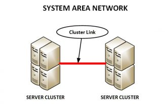 System Area Networking
